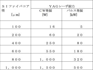 SIファイバー耐力表