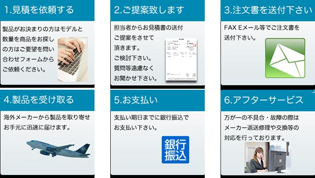 サービスフローチャート新